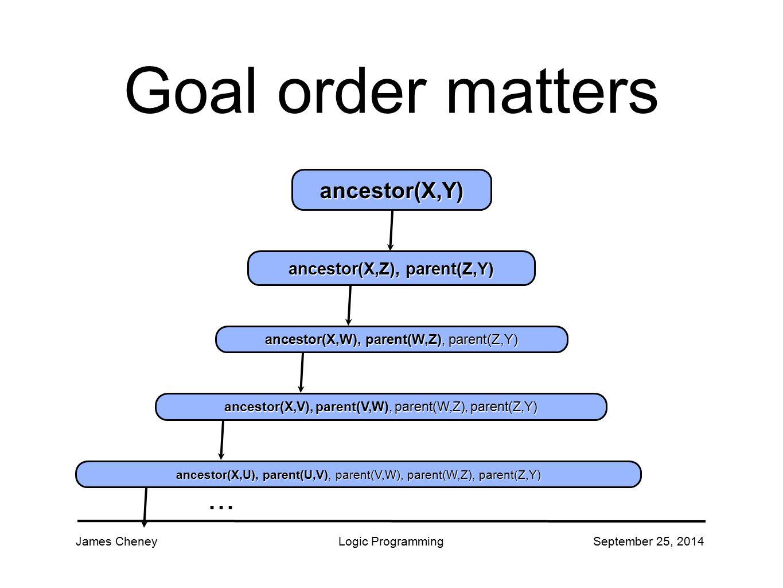 James CheneyLogic ProgrammingSeptember 25, 2014 Goal order matters ancestor(X,Y) ancestor(X,Z), parent(Z,Y) ancestor(X,W), parent(W,Z), parent(Z,Y) ancestor(X,V), parent(V,W), parent(W,Z), parent(Z,Y)...