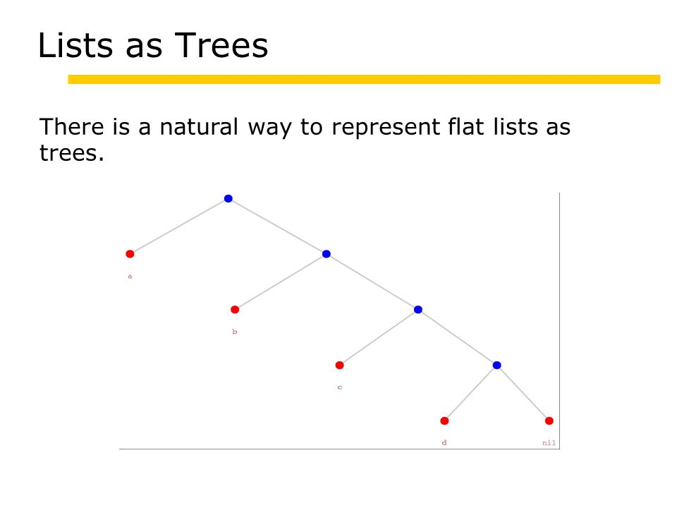 Lists as Trees There is a natural way to represent flat lists as trees.
