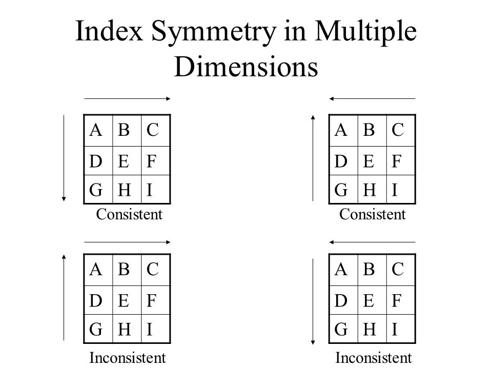 Index Symmetry in Multiple Dimensions ABC DEF GHI ABC DEF GHI ABC DEF GHI ABC DEF GHI Consistent Inconsistent
