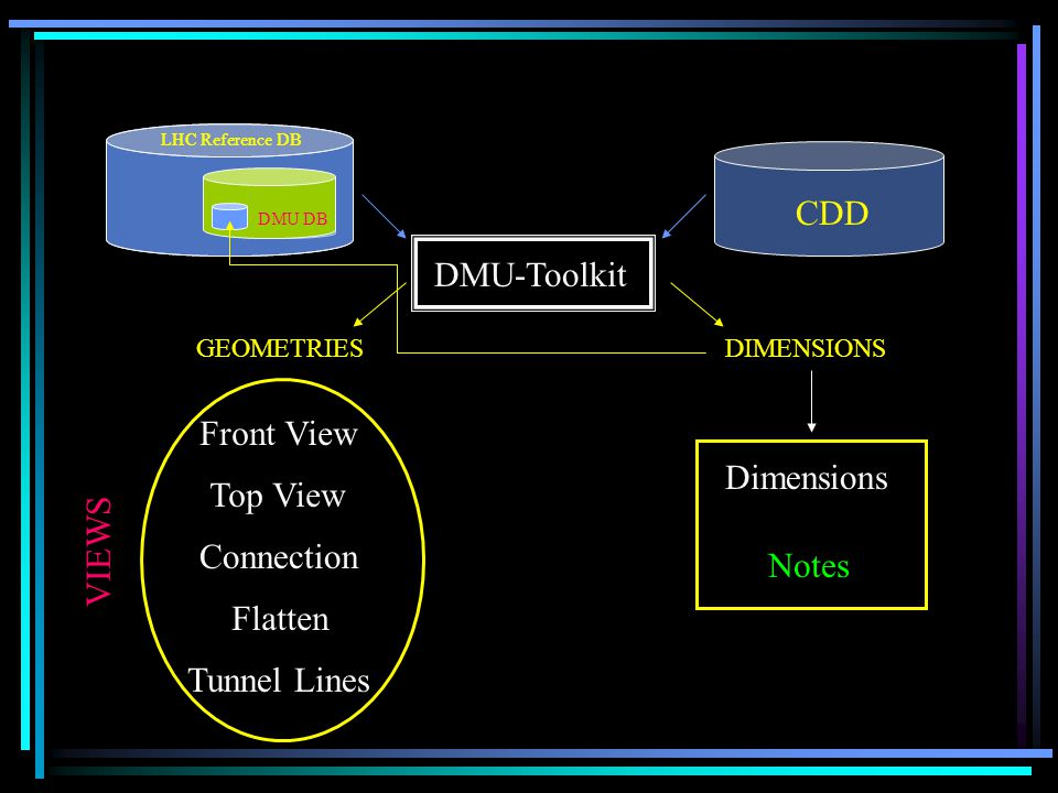 LHC Reference DB DMU DB LHC Reference DB DMU DB CDD DMU-Toolkit Front View GEOMETRIESDIMENSIONS Top View Connection Flatten Tunnel Lines VIEWS Dimensions Notes