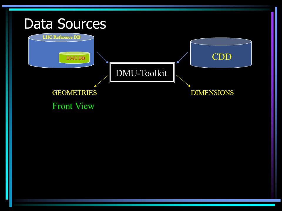 Data Sources LHC Reference DB DMU DB LHC Reference DB DMU DB CDD DMU-Toolkit Front View GEOMETRIESDIMENSIONS