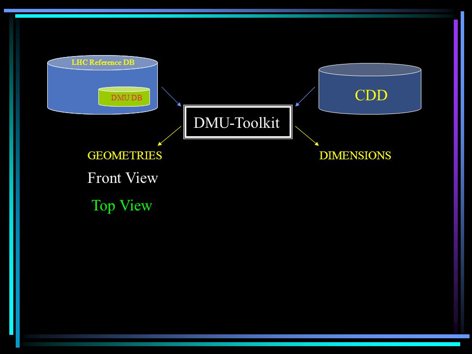 LHC Reference DB DMU DB LHC Reference DB DMU DB CDD DMU-Toolkit Front View GEOMETRIESDIMENSIONS Top View Connection Flatten Tunnel Lines VIEWS