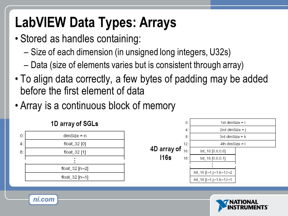LabVIEW Data Types: Arrays Stored as handles containing: –Size of each dimension (in unsigned long integers, U32s) –Data (size of elements varies but is consistent through array) To align data correctly, a few bytes of padding may be added before the first element of data Array is a continuous block of memory 1D array of SGLs 4D array of I16s