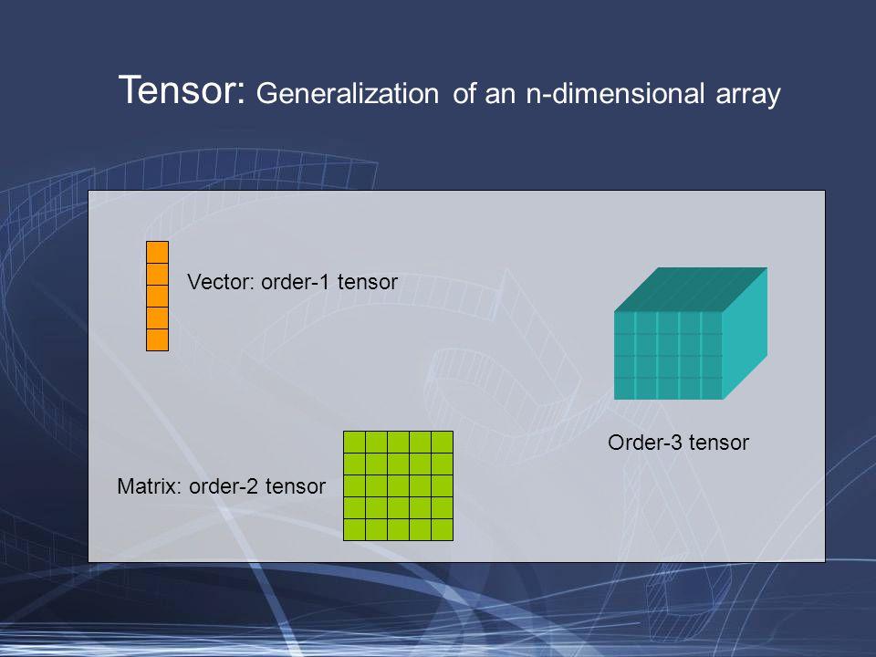 Tensor: Generalization of an n-dimensional array Vector: order-1 tensor Matrix: order-2 tensor Order-3 tensor