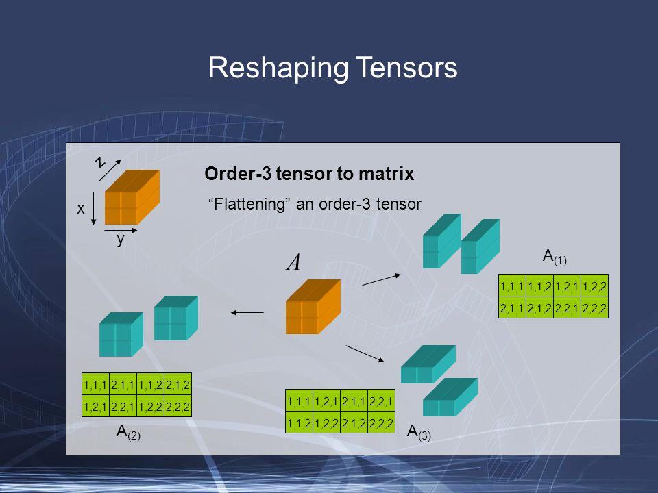 Reshaping Tensors Order-3 tensor to matrix Flattening an order-3 tensor x y z 1,1,12,1,11,1,22,1,2 1,2,12,2,11,2,22,2,2 1,1,11,2,12,1,12,2,1 1,1,21,2,22,1,22,2,2 1,1,11,1,21,2,11,2,2 2,1,12,1,22,2,12,2,2 A (1) A (3) A (2) A