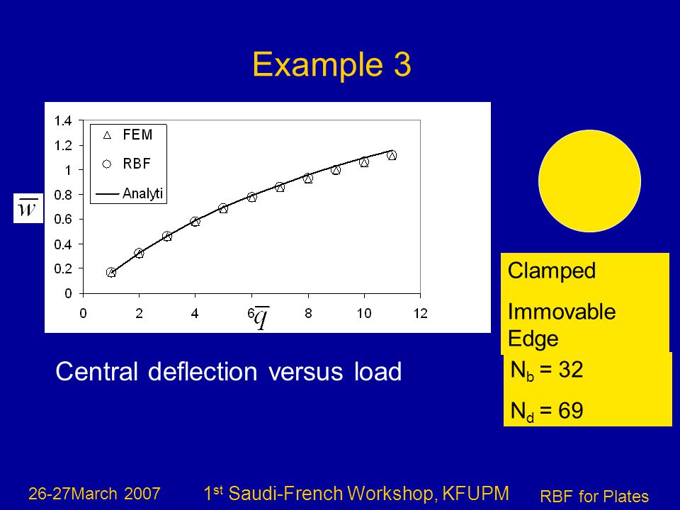 26-27March 2007 RBF for Plates 1 st Saudi-French Workshop, KFUPM Central deflection versus load Example 3 Clamped Immovable Edge N b = 32 N d = 69