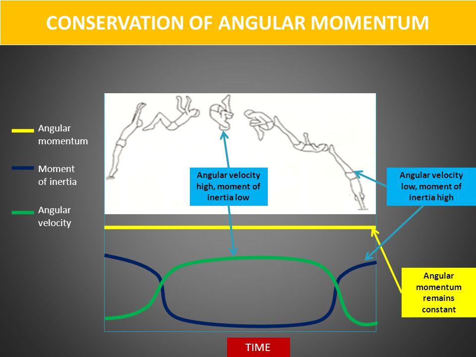 CONSERVATION OF ANGULAR MOMENTUM Angular momentum Moment of inertia Angular velocity TIME Angular velocity high, moment of inertia low Angular velocit