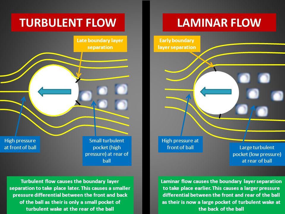TURBULENT FLOWLAMINAR FLOW High pressure at front of ball Small turbulent pocket (high pressure) at rear of ball Large turbulent pocket (low pressure)