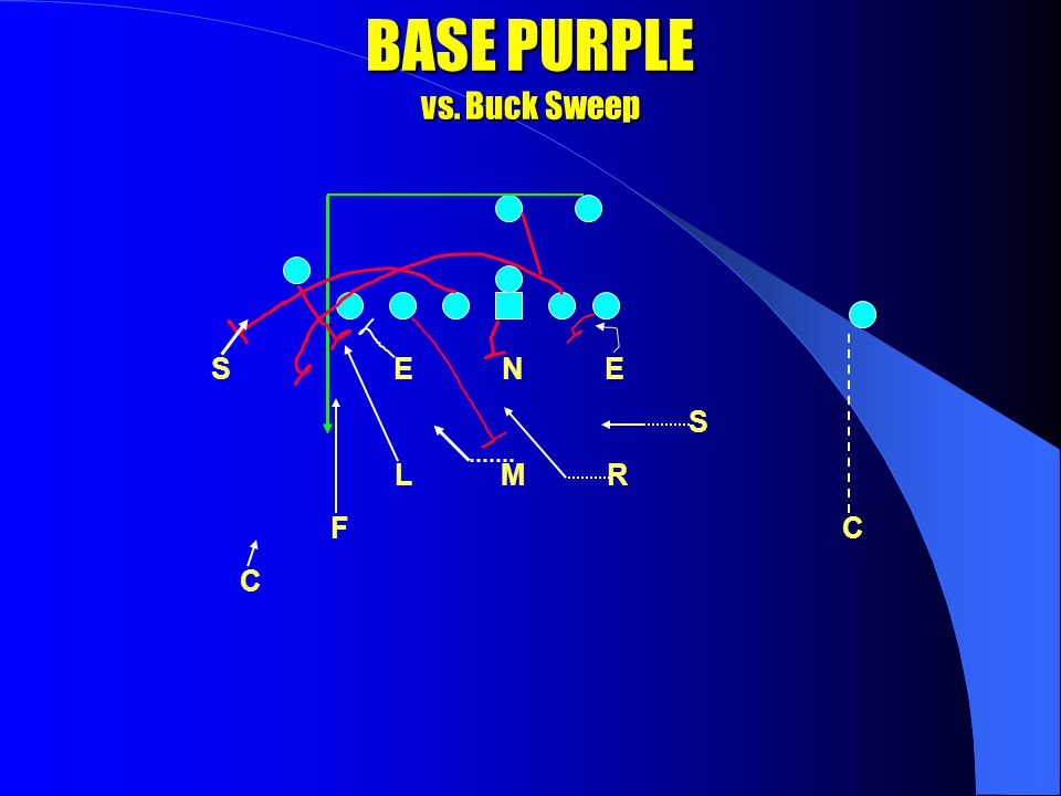 PURPLE COVERAGE with motion E N E S S L M R F C C 1x8 on #2 1x6 on #2 Inside Loose Man Tech on SE 2x2 Check opposite SB area for counter If Waggle, check FB then rob crosser 0x2 FORCE