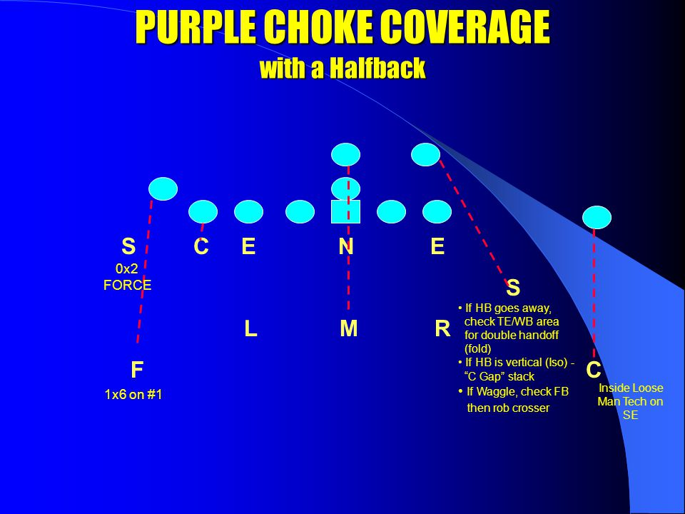 C E N E S S L M R C F 2x2 on #1 Man Free @ 8 yards Inside Loose Man Tech on SE 2x2 on #2 MAN FREE COVERAGE WITHOUT A PREDETERMINED HALFBACK COVERAGE WILL ROLL ONCE A HALFBACK HAS BEEN DETERMINED A HALFBACK CAN BE DETERMINED BY: 1.) Normal HB alignment in backfield 2.) A slotback or wingback going into jet or tail motion All 2 nd & 3 rd level players should have eyes up to see motion for next key/read PURPLE CHOKE COVERAGE