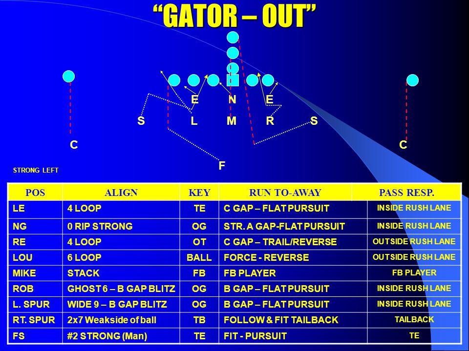 GATOR – OUT C C F E N E S L M R S POSALIGNKEYRUN TO-AWAYPASS RESP.