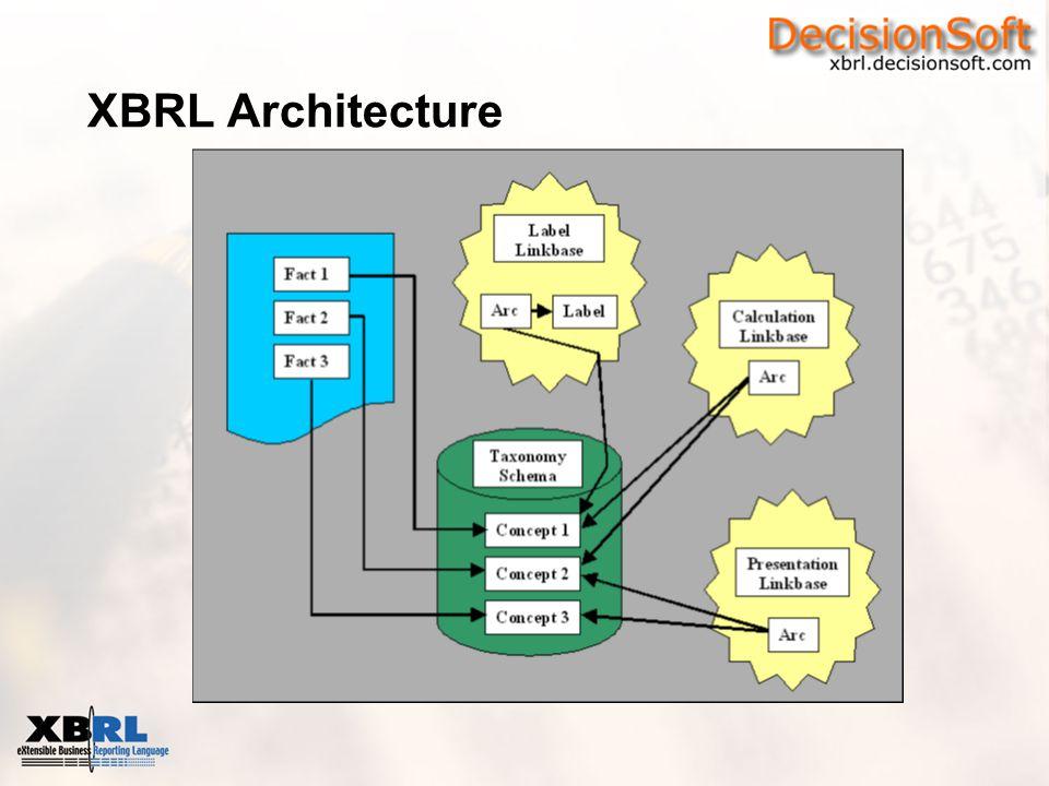 XBRL Architecture