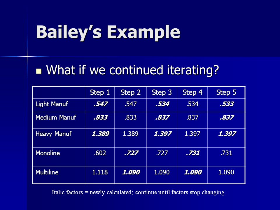 Bailey's Example CG j = ∑ i w ij r ij ∑ i w ij TOP i ∑ i w ij TOP i Class Group Bailey's Output Light Manuf.547 Medium Manuf.833 Heavy Manuf 1.389