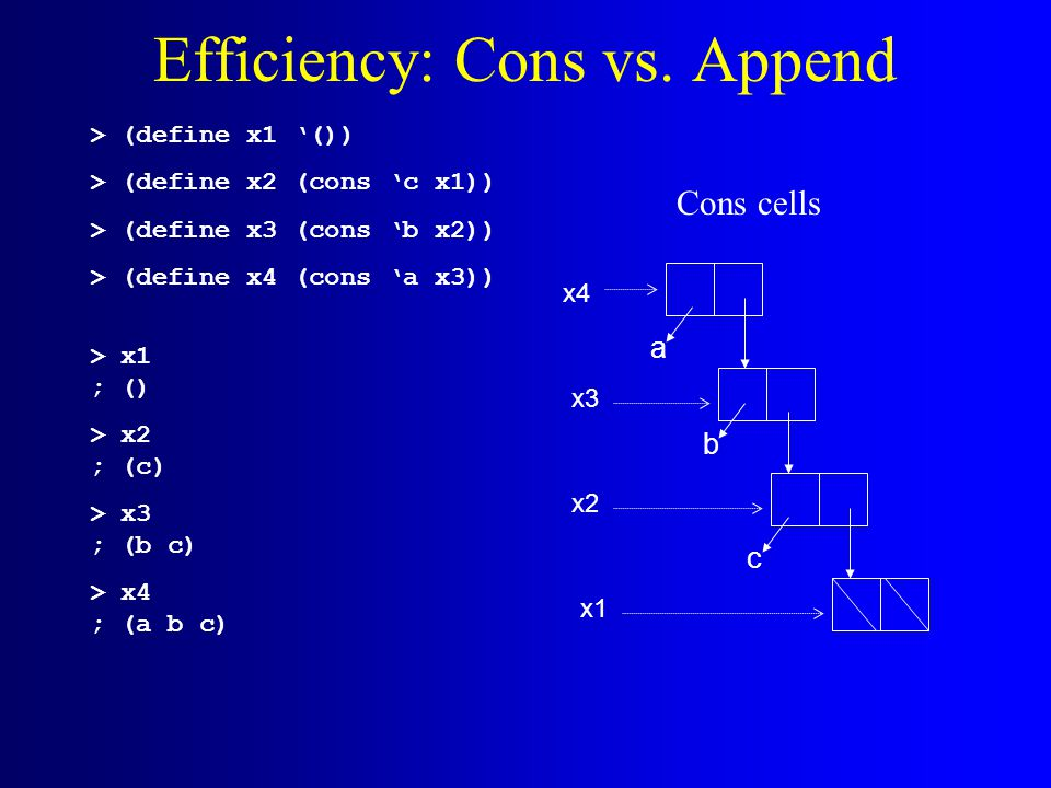 Efficiency: Cons vs. Append > (define x1 '()) > (define x2 (cons 'c x1)) > (define x3 (cons 'b x2)) > (define x4 (cons 'a x3)) > x1 ; () > x2 ; (c) >