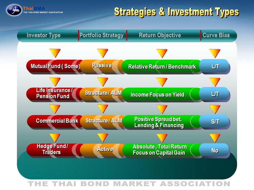 Equity Portfolio Index Future Bond Indexing Bond Portfolio Equity Indexing Bond Future