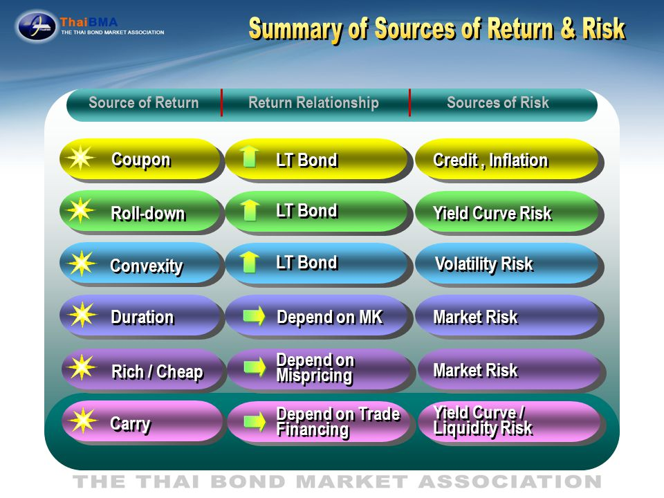 Roll Down Return Carry Roll down refer to capital gain associated with a falling yield that is typical of a bond approach maturity.