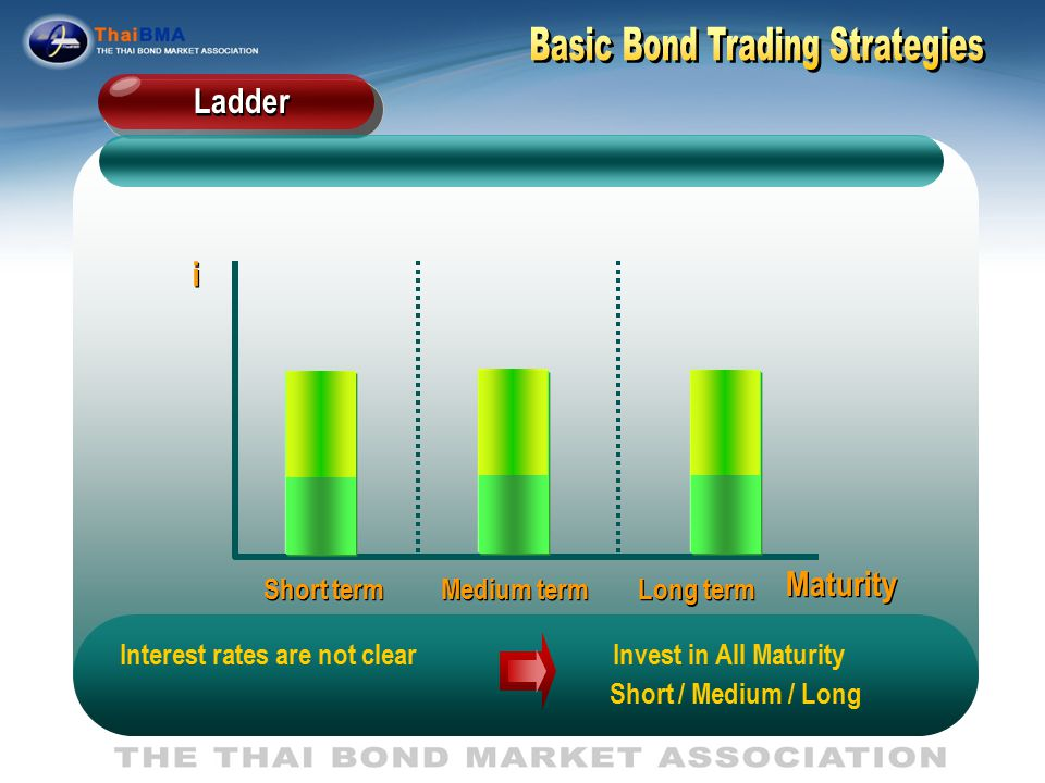 i i Maturity Short term Medium term Long term Interest rates are not clear Invest both Long term and Short term Barbell