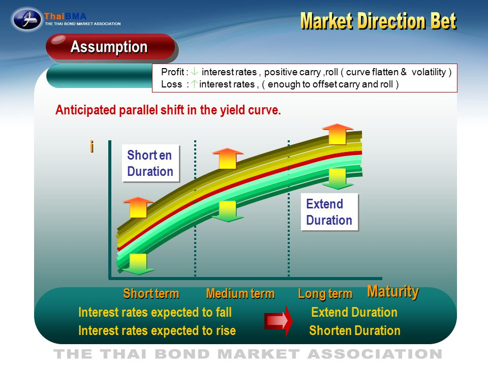 i i Maturity Short term Medium term Long term ST Yield Curve steepen Invest in 2-3 years & Interest Rate is not Clear Instead of 1 year.