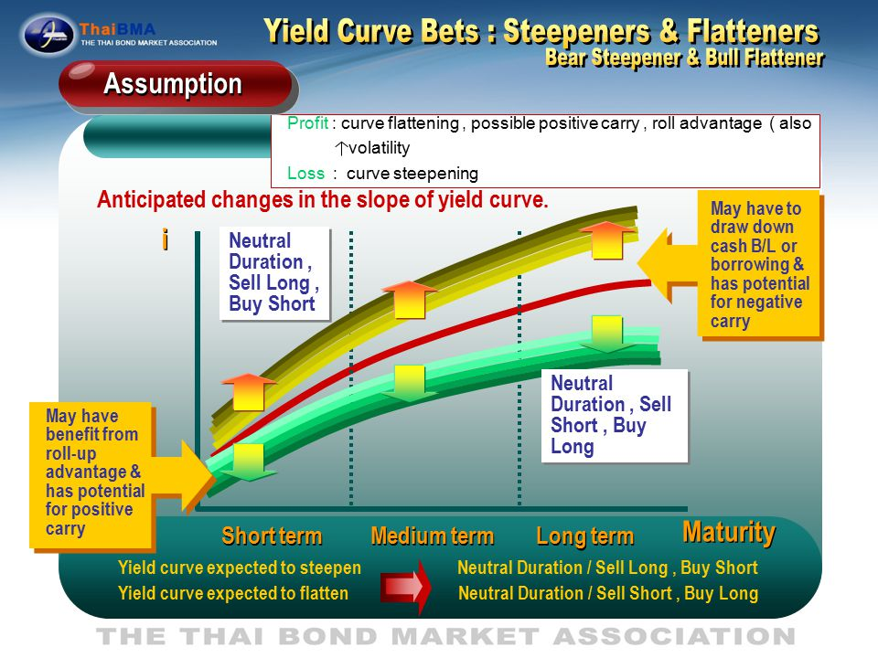 Anticipated changes in the slope of yield curve.