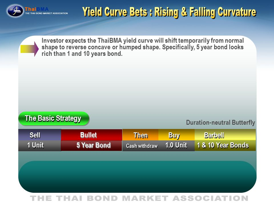 Maturity Short term Medium term Long term i i 1 1 5 5 10 B B Anticipated non-uniform changes in the slope of yield curve.