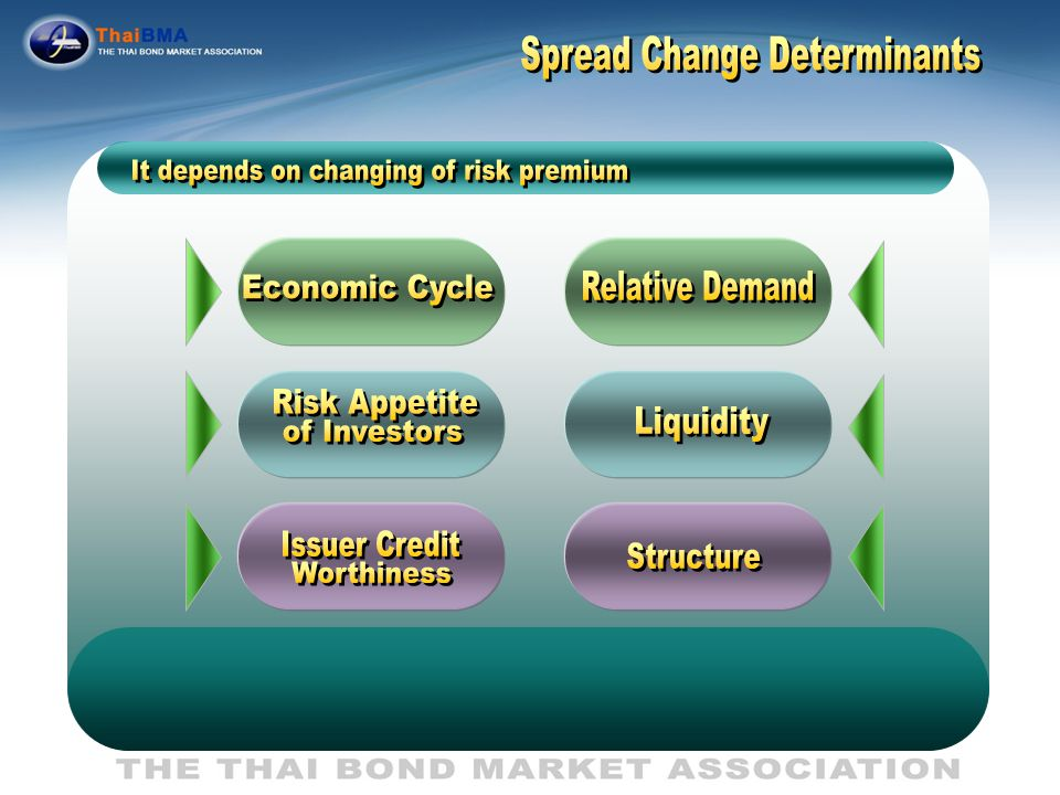Type of Spread Bets Individual Securities Spread Industry Spread Bond Market Spread Individual Securities Spread Industry Spread Bond Market Spread Rotation / change to new bond Sector Rotation Market Rotation Rotation / change to new bond Sector Rotation Market Rotation Type of Spread Spread narrowing trade Position Structure Weight Matching Long Spread prod.