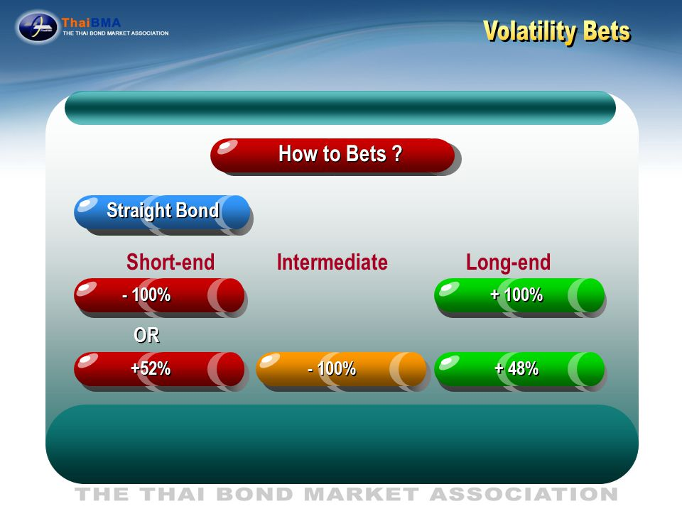 Trade Buy Volatility Sell Volatility Long Straddle Straight Bond Long term Bond Short term Bond Bond with Option Long Bond with Put Long Bond with Call Options Short Straddle How to Bets ?