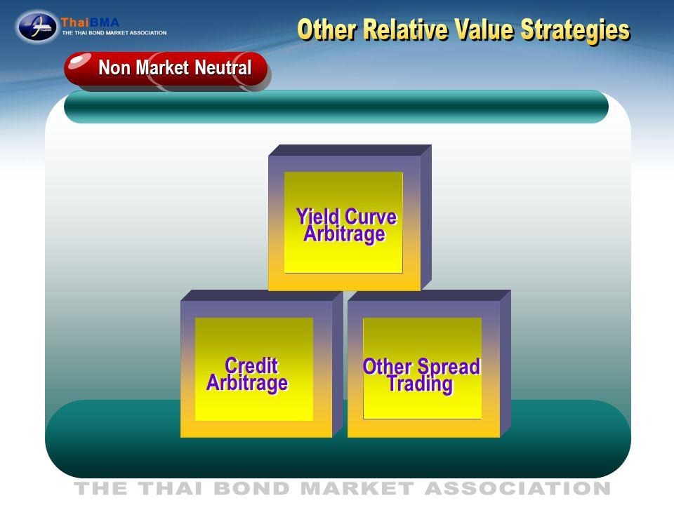 Market Neutral Arbitrage bt.Similar Bond Arbitrage along Yield Curve Arbitrage bt.