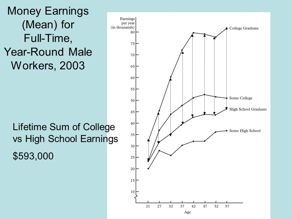 Money Earnings (Mean) for Full-Time, Year-Round Male Workers, 2003 Lifetime Sum of College vs High School Earnings $593,000