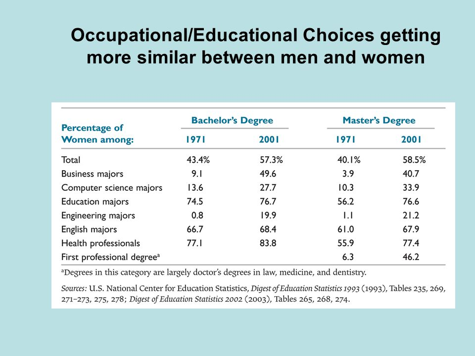 Occupational/Educational Choices getting more similar between men and women