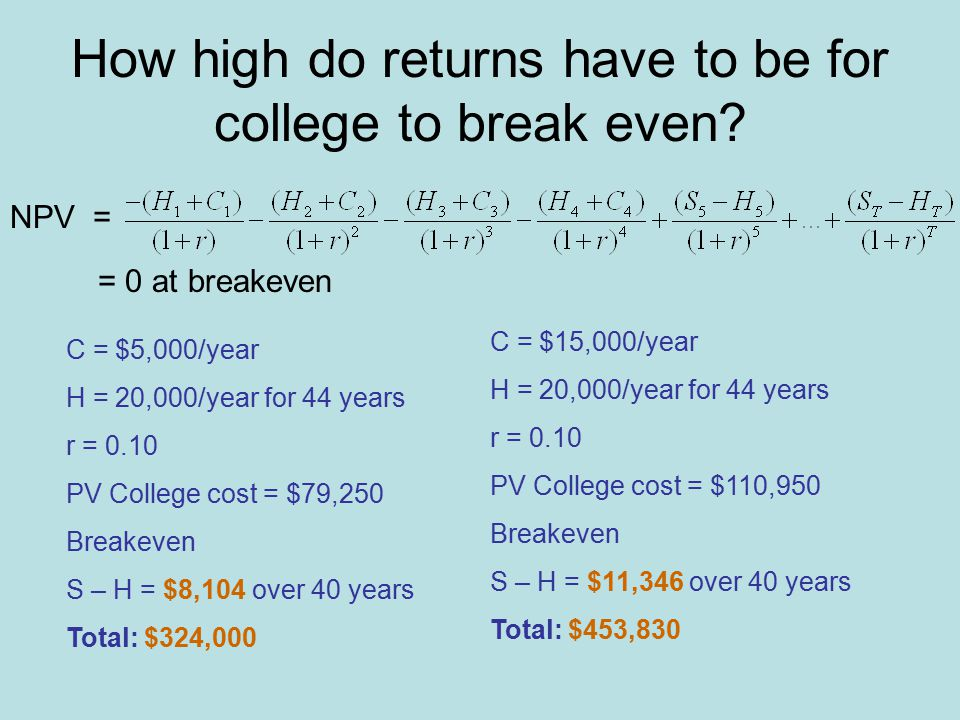 How high do returns have to be for college to break even.