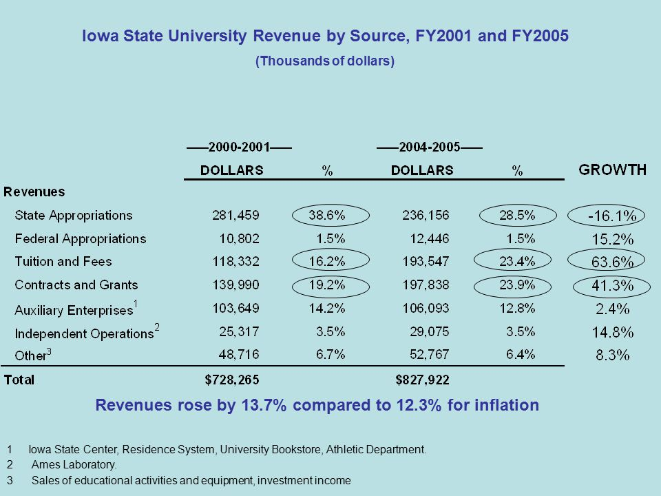 Revenues rose by 13.7% compared to 12.3% for inflation Iowa State University Revenue by Source, FY2001 and FY2005 (Thousands of dollars) 1 Iowa State Center, Residence System, University Bookstore, Athletic Department.