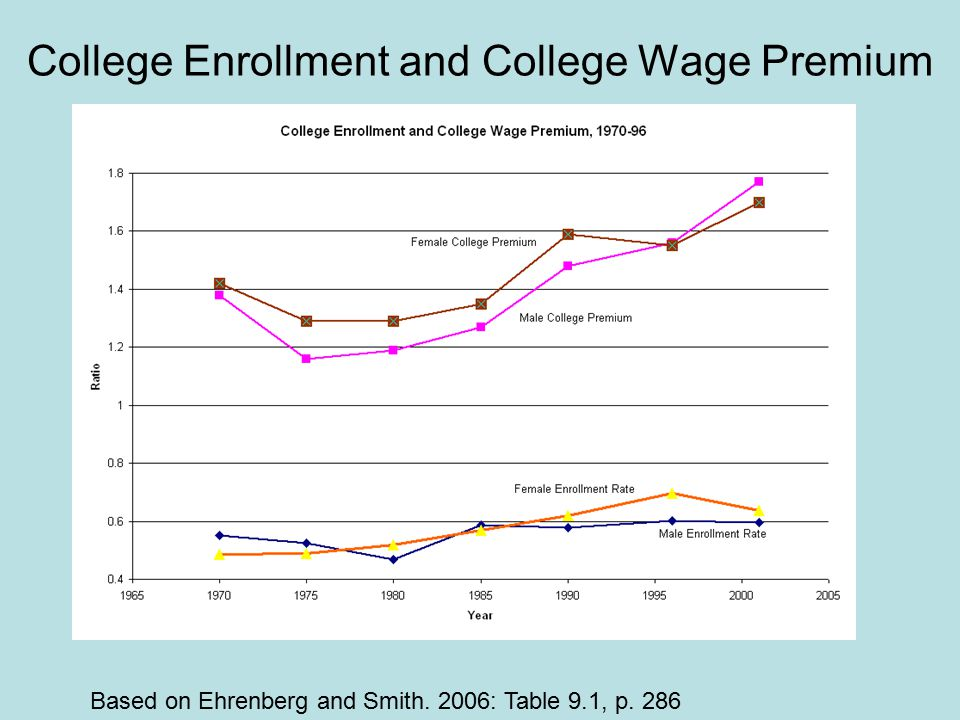 College Enrollment and College Wage Premium Based on Ehrenberg and Smith. 2006: Table 9.1, p. 286