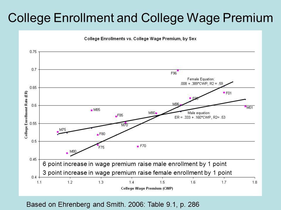 College Enrollment and College Wage Premium Based on Ehrenberg and Smith.