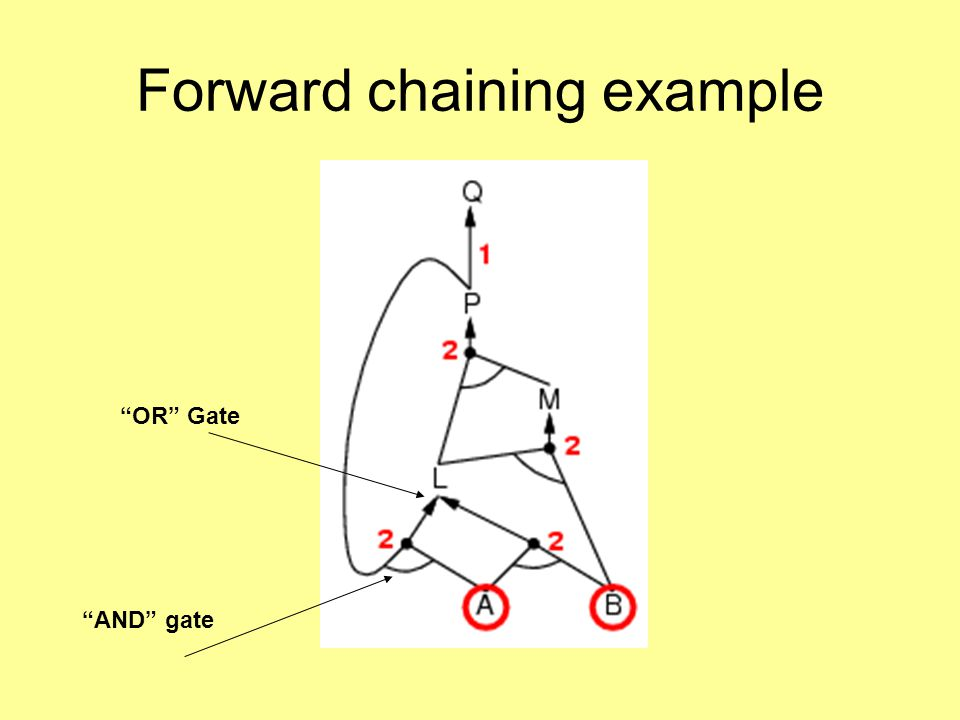 Forward chaining example AND gate OR Gate