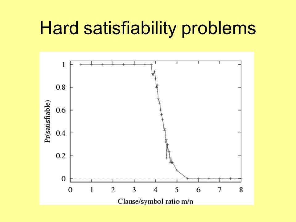 Hard satisfiability problems