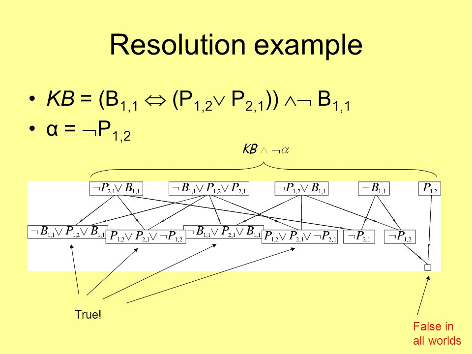 Horn Clauses Resolution can be exponential in space and time.