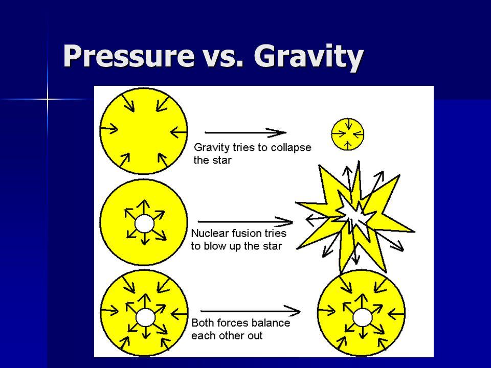 Pressure vs. Gravity