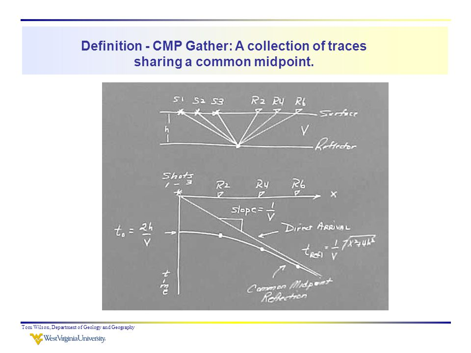 Tom Wilson, Department of Geology and Geography Definition - CMP Gather: A collection of traces sharing a common midpoint.