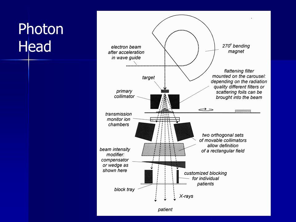 Photon Head