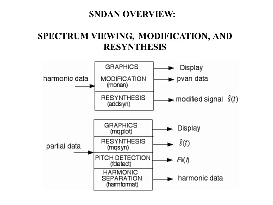 SNDAN OVERVIEW: SPECTRUM ANALYSIS