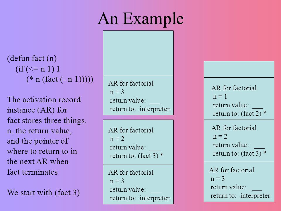 An Example AR for factorial n = 3 return value: ___ return to: interpreter (defun fact (n) (if (<= n 1) 1 (* n (fact (- n 1))))) The activation record instance (AR) for fact stores three things, n, the return value, and the pointer of where to return to in the next AR when fact terminates We start with (fact 3) AR for factorial n = 3 return value: ___ return to: interpreter AR for factorial n = 3 return value: ___ return to: interpreter AR for factorial n = 2 return value: ___ return to: (fact 3) * AR for factorial n = 2 return value: ___ return to: (fact 3) * AR for factorial n = 1 return value: ___ return to: (fact 2) *