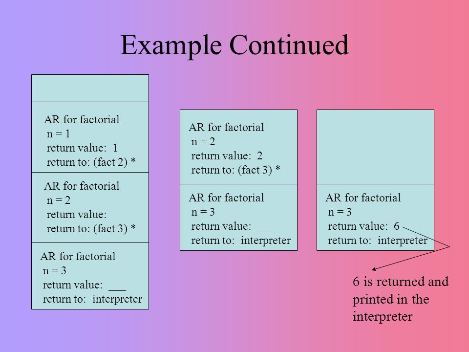 Example Continued AR for factorial n = 3 return value: ___ return to: interpreter AR for factorial n = 3 return value: ___ return to: interpreter AR for factorial n = 2 return value: return to: (fact 3) * AR for factorial n = 1 return value: 1 return to: (fact 2) * AR for factorial n = 2 return value: 2 return to: (fact 3) * 6 is returned and printed in the interpreter AR for factorial n = 3 return value: 6 return to: interpreter