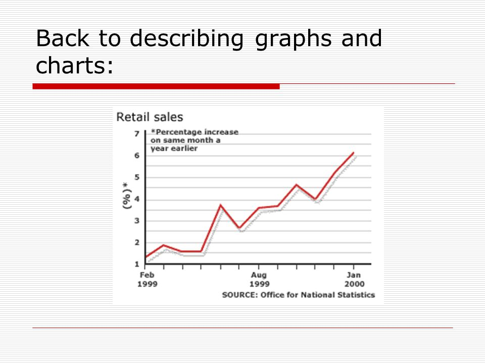 Graph description (see next slide for analysis)  In the period between Feb 1999 and Jan 2000, an upward trend was recorded in the growth rate of retail sales peaking at x% at the end of the observed period.