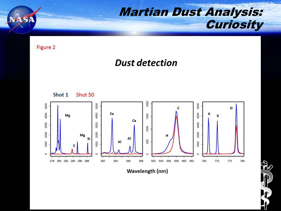 Martian Dust Analysis: Curiosity