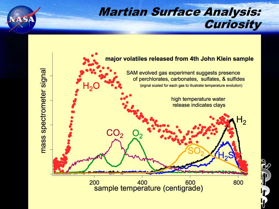 Martian Surface Analysis: Curiosity