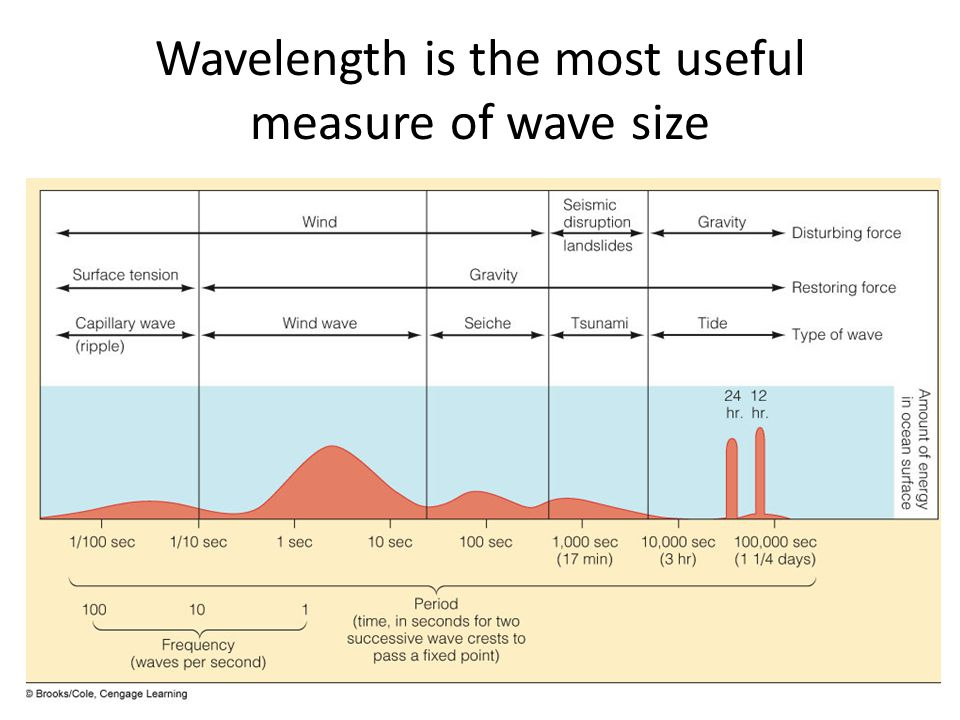 Wavelength is the most useful measure of wave size