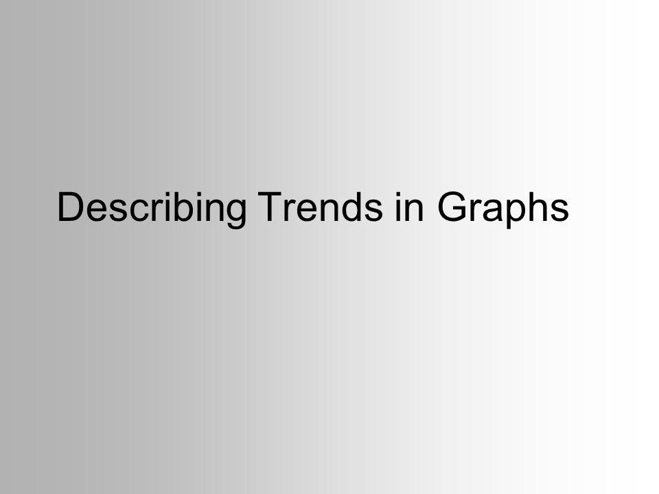 Describing Trends in Graphs