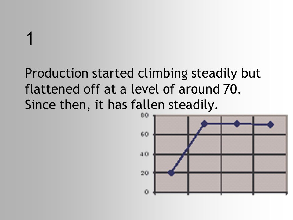 1 Production started climbing steadily but flattened off at a level of around 70.