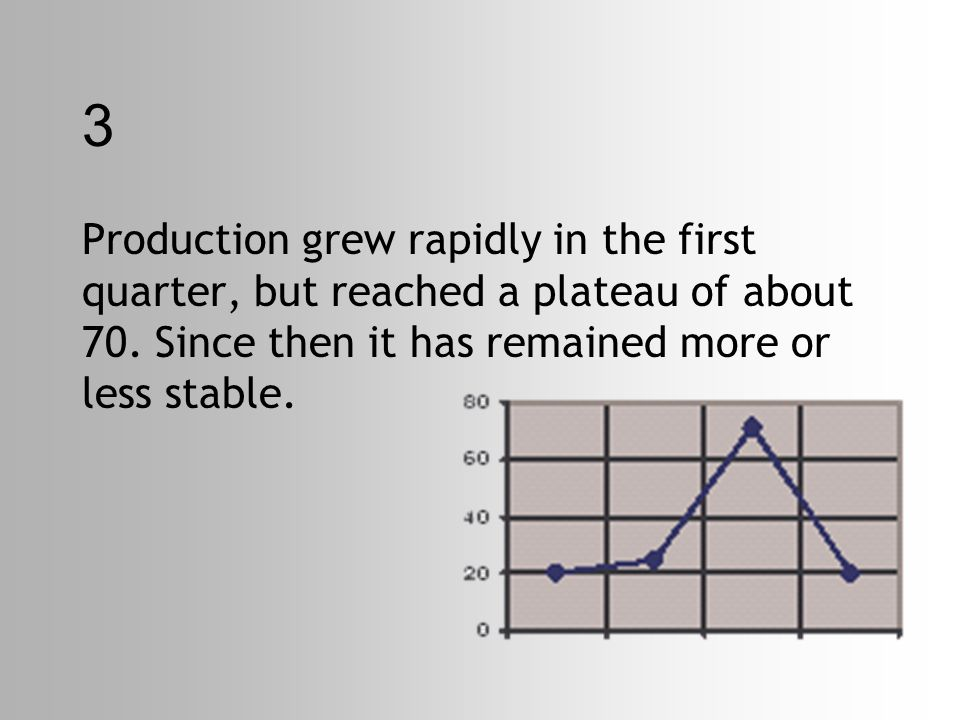 3 Production grew rapidly in the first quarter, but reached a plateau of about 70.