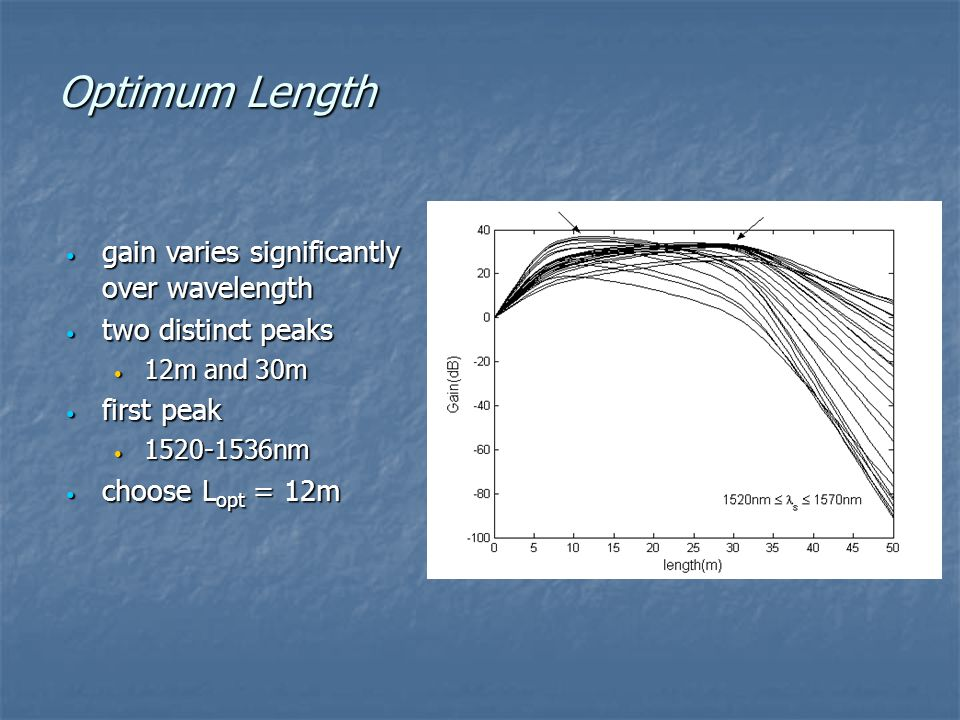 Optimum Length gain varies significantly over wavelength gain varies significantly over wavelength two distinct peaks two distinct peaks 12m and 30m 1